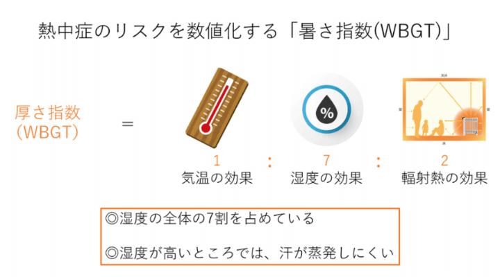 暑さ指数は気温と湿度と輻射熱で表される