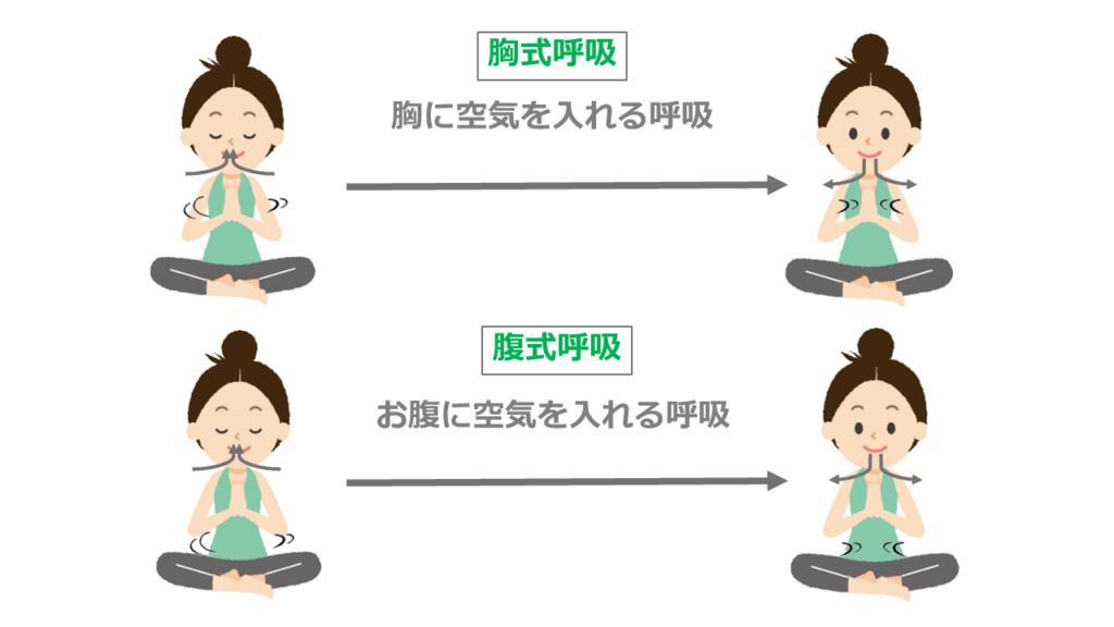胸式呼吸と腹式呼吸で自律神経の働きが違う