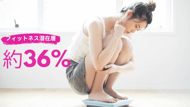 日本の人口の36%はフィットネスジムに通いたくても通えない