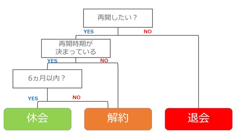 オンラインヨガソエルの退会・解約・休会の選択フローチャート
